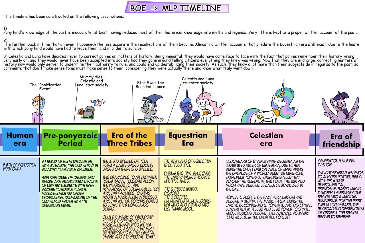 BOE timeline